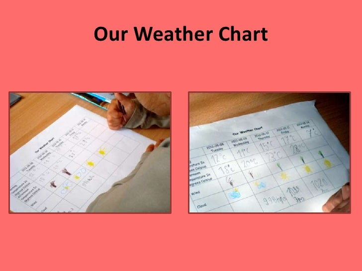 Our Weather Chart