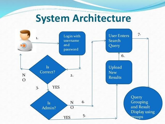 (PDF) Organizing User Search Histories - ResearchGate