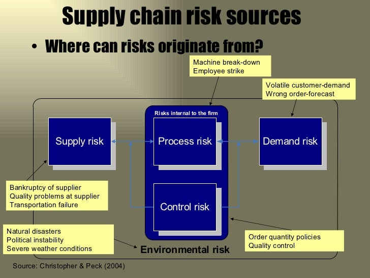 analysing risks in the supply chain Supply chain forum an international journal vol 10 - n°2 - 2009 76 wwwsupplychain-forumcom managing new product development and supply chain risks: the boeing 787 case.