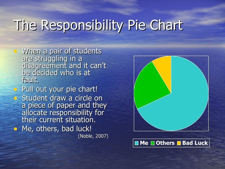 The Responsibility Pie Chart <ul><li>When a pair of students are struggling in a disagreement and it can't be decided who ...
