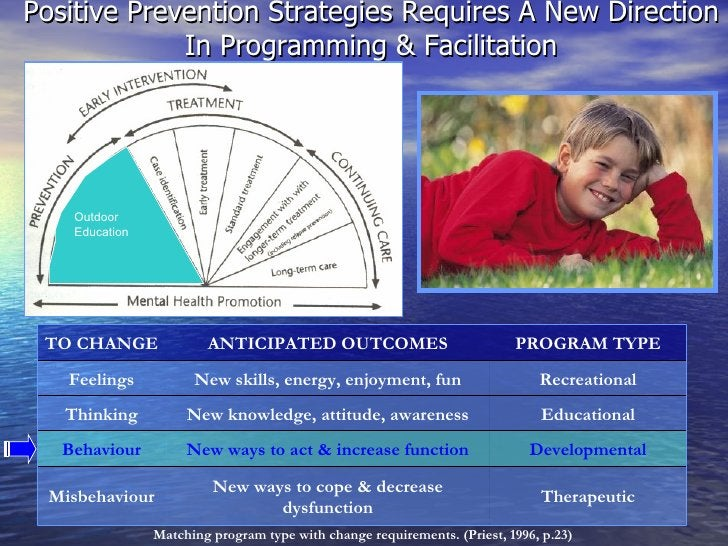 Positive Prevention Strategies Requires A New Direction In Programming & Facilitation Matching program type with change re...