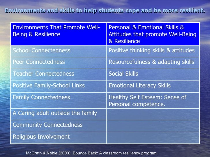 Environments and skills to help students cope and be more resilient. McGrath & Noble (2003). Bounce Back: A classroom resi...