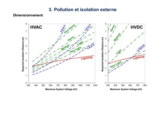 haute tension isolation externe pollution