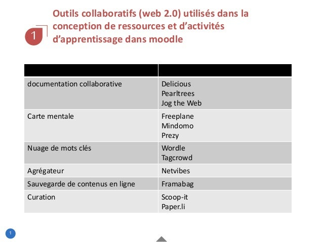1 1 Outils collaboratifs (web 2.0) utilisés dans la conception de ressources et d'activités d'apprentissage dans moodle do...