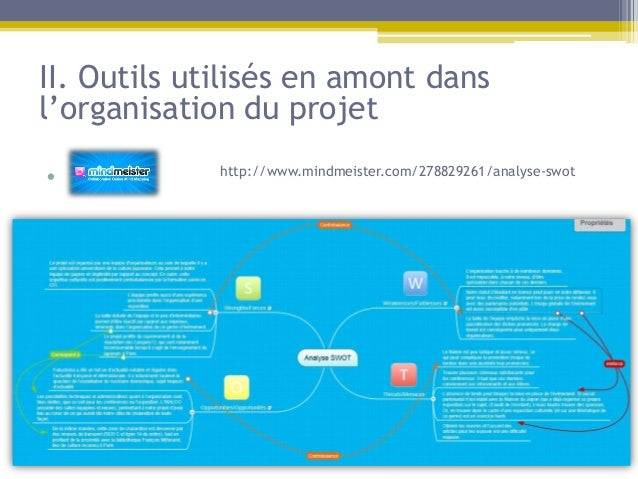 II. Outils utilisés en amont dansl'organisation du projet• m          http://www.mindmeister.com/278829261/analyse-swot