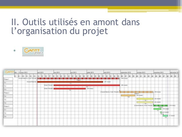 II. Outils utilisés en amont dansl'organisation du projet•   dqs