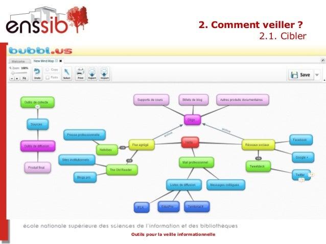 Quelles sont les outils permettant d'organiser une veille informationnelle