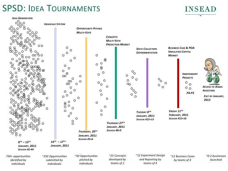 SPSD: IDEA TOURNAMENTS    IDEA GENERATION                         IDEASCALE SYSTEM                                        ...
