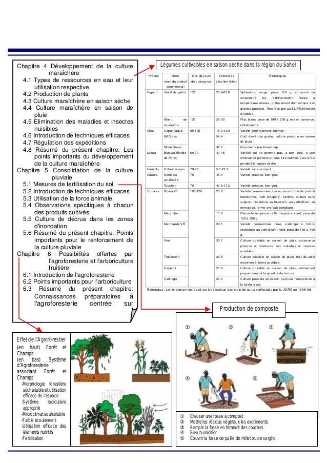 Produit Nom (nom du produit commercial) Nbr. de jours de croissance Volume de récoltes (t/ha) Remarques Violet de galmi 12...