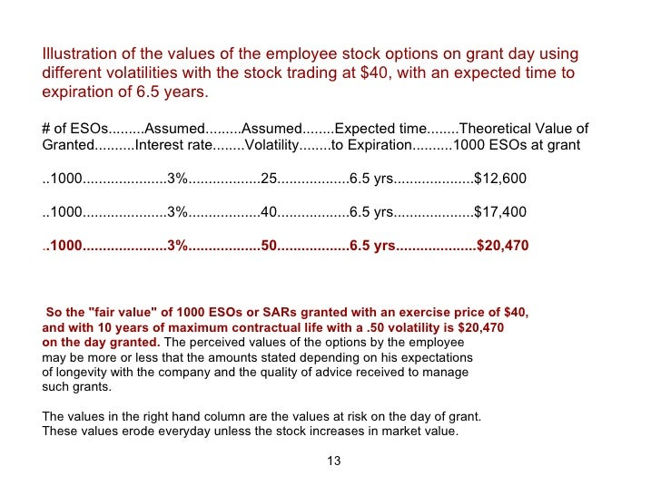 When to sell employee stock options