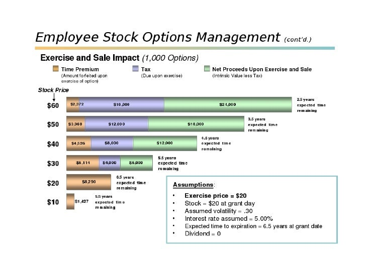 Donating employee stock options