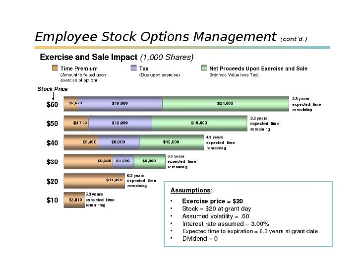 Canadian taxation of employee stock options