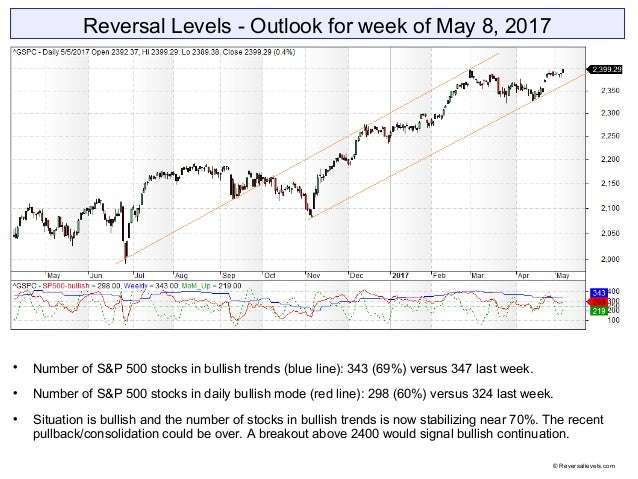 Reversal Levels - Outlook for week of May 8, 2017  Number of S&P 500 stocks in bullish trends (blue line): 343 (69%) vers...