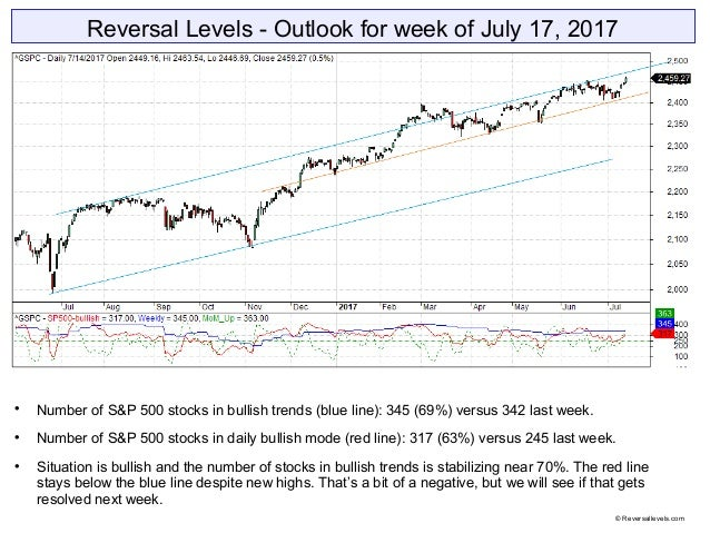 Reversal Levels - Outlook for week of July 17, 2017  Number of S&P 500 stocks in bullish trends (blue line): 345 (69%) ve...