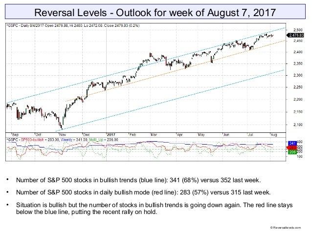 Reversal Levels - Outlook for week of August 7, 2017  Number of S&P 500 stocks in bullish trends (blue line): 341 (68%) v...