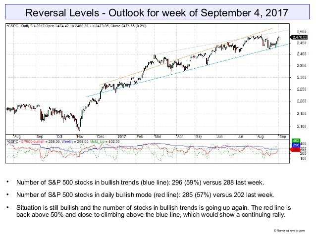 Reversal Levels - Outlook for week of September 4, 2017  Number of S&P 500 stocks in bullish trends (blue line): 296 (59%...
