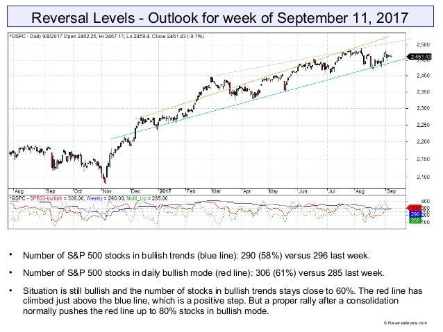 Reversal Levels - Outlook for week of September 11, 2017  Number of S&P 500 stocks in bullish trends (blue line): 290 (58...
