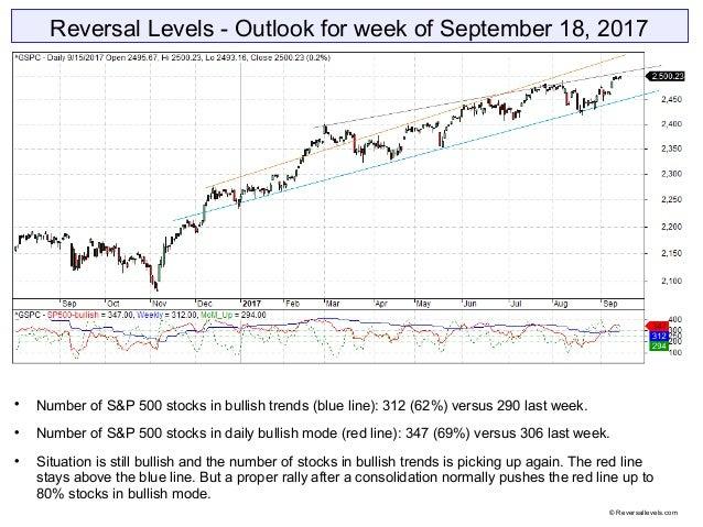 Reversal Levels - Outlook for week of September 18, 2017  Number of S&P 500 stocks in bullish trends (blue line): 312 (62...