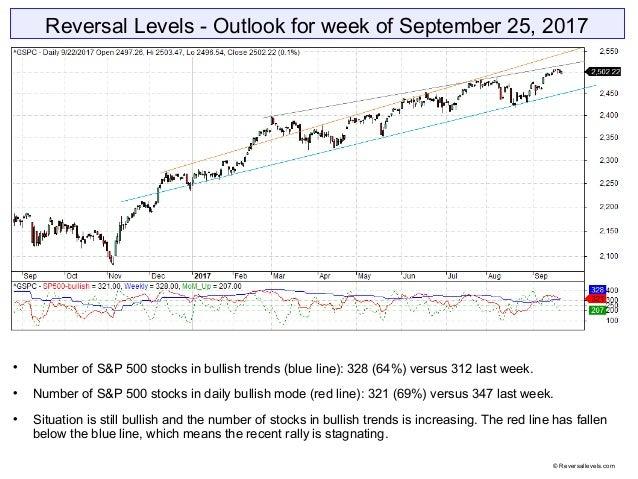 Reversal Levels - Outlook for week of September 25, 2017  Number of S&P 500 stocks in bullish trends (blue line): 328 (64...