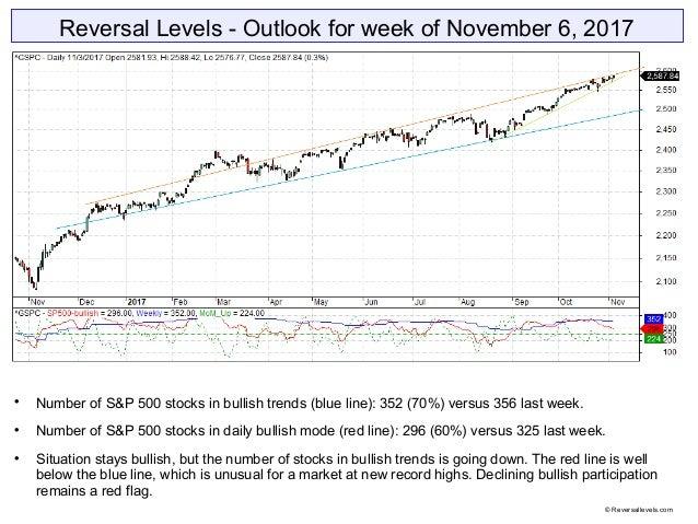 Reversal Levels - Outlook for week of November 6, 2017  Number of S&P 500 stocks in bullish trends (blue line): 352 (70%)...