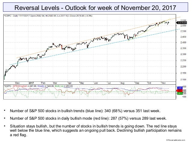 Reversal Levels - Outlook for week of November 20, 2017  Number of S&P 500 stocks in bullish trends (blue line): 340 (68%...