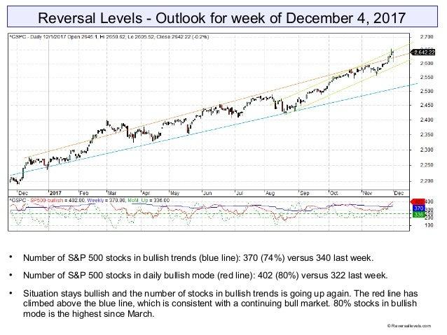 Reversal Levels - Outlook for week of December 4, 2017  Number of S&P 500 stocks in bullish trends (blue line): 370 (74%)...