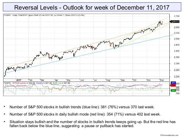 Reversal Levels - Outlook for week of December 11, 2017  Number of S&P 500 stocks in bullish trends (blue line): 381 (76%...