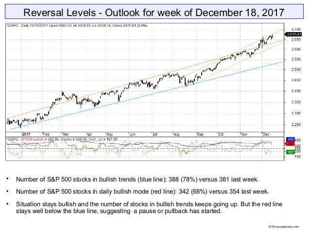 Reversal Levels - Outlook for week of December 18, 2017  Number of S&P 500 stocks in bullish trends (blue line): 388 (78%...
