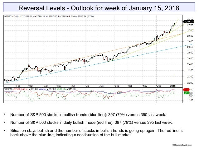 Reversal Levels - Outlook for week of January 15, 2018  Number of S&P 500 stocks in bullish trends (blue line): 397 (79%)...