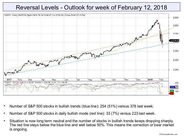 Reversal Levels - Outlook for week of February 12, 2018  Number of S&P 500 stocks in bullish trends (blue line): 254 (51%...