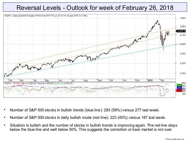 Reversal Levels - Outlook for week of February 26, 2018  Number of S&P 500 stocks in bullish trends (blue line): 293 (59%...