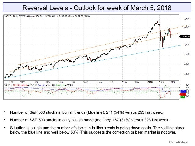 Reversal Levels - Outlook for week of March 5, 2018  Number of S&P 500 stocks in bullish trends (blue line): 271 (54%) ve...