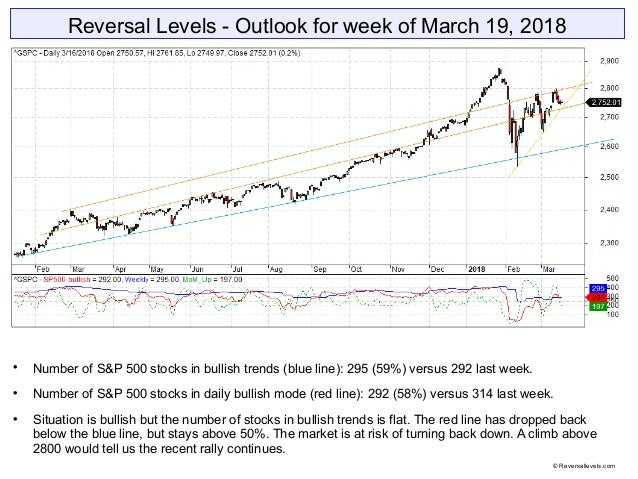 Reversal Levels - Outlook for week of March 19, 2018  Number of S&P 500 stocks in bullish trends (blue line): 295 (59%) v...