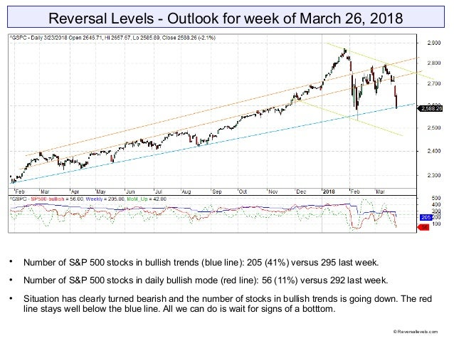 Reversal Levels - Outlook for week of March 26, 2018  Number of S&P 500 stocks in bullish trends (blue line): 205 (41%) v...
