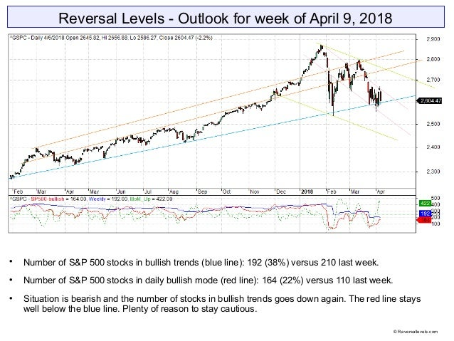 Reversal Levels - Outlook for week of April 9, 2018  Number of S&P 500 stocks in bullish trends (blue line): 192 (38%) ve...