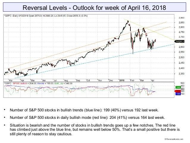 Reversal Levels - Outlook for week of April 16, 2018  Number of S&P 500 stocks in bullish trends (blue line): 199 (40%) v...