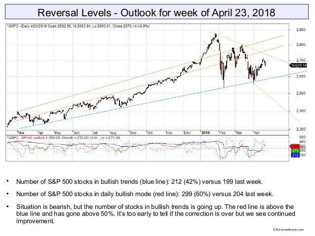 Reversal Levels - Outlook for week of April 23, 2018  Number of S&P 500 stocks in bullish trends (blue line): 212 (42%) v...
