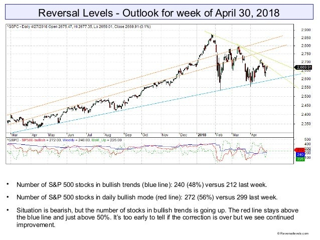 Reversal Levels - Outlook for week of April 30, 2018  Number of S&P 500 stocks in bullish trends (blue line): 240 (48%) v...