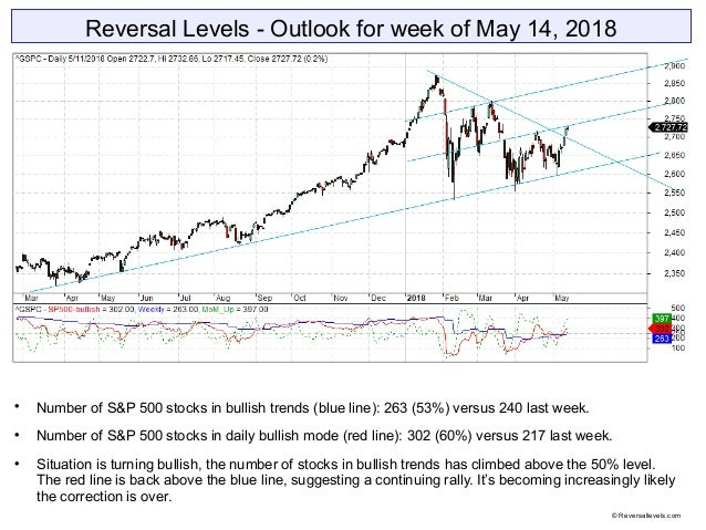 Reversal Levels - Outlook for week of May 14, 2018  Number of S&P 500 stocks in bullish trends (blue line): 263 (53%) ver...