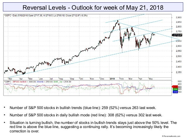 Reversal Levels - Outlook for week of May 21, 2018  Number of S&P 500 stocks in bullish trends (blue line): 259 (52%) ver...