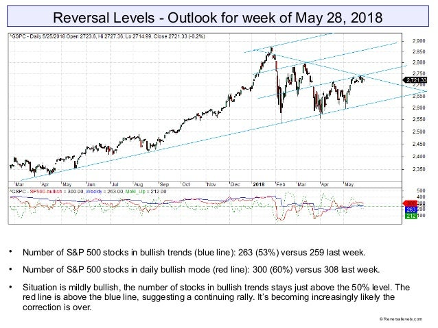 Reversal Levels - Outlook for week of May 28, 2018  Number of S&P 500 stocks in bullish trends (blue line): 263 (53%) ver...