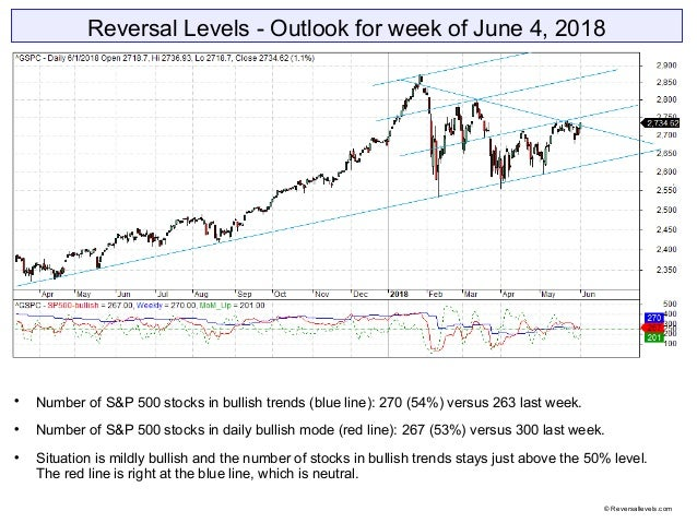 Reversal Levels - Outlook for week of June 4, 2018  Number of S&P 500 stocks in bullish trends (blue line): 270 (54%) ver...