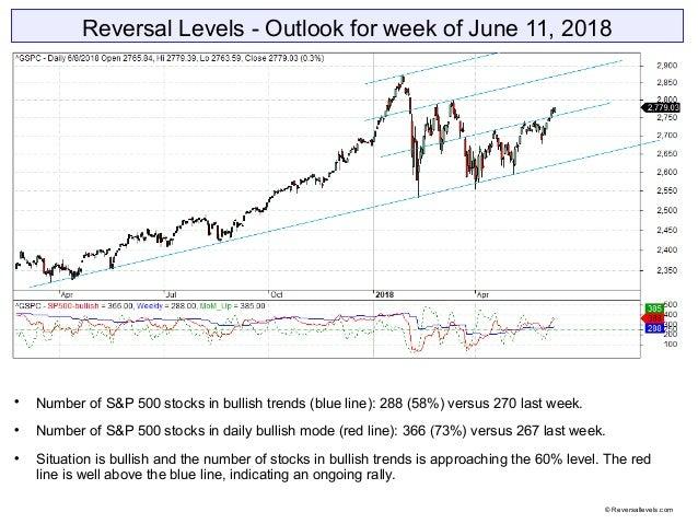 Reversal Levels - Outlook for week of June 11, 2018  Number of S&P 500 stocks in bullish trends (blue line): 288 (58%) ve...
