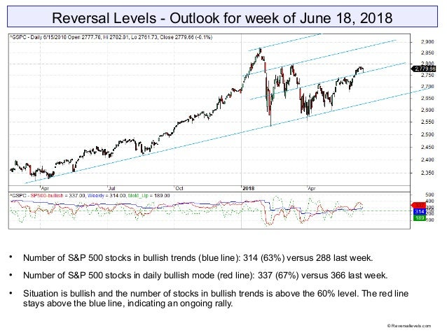 Reversal Levels - Outlook for week of June 18, 2018  Number of S&P 500 stocks in bullish trends (blue line): 314 (63%) ve...