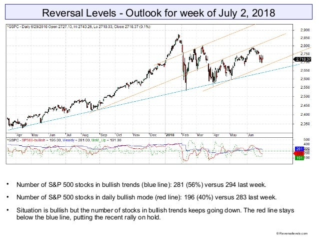 Reversal Levels - Outlook for week of July 2, 2018  Number of S&P 500 stocks in bullish trends (blue line): 281 (56%) ver...