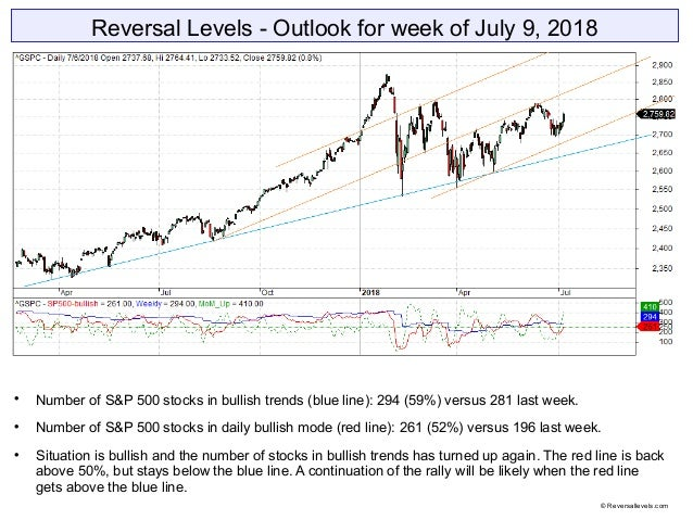 Reversal Levels - Outlook for week of July 9, 2018  Number of S&P 500 stocks in bullish trends (blue line): 294 (59%) ver...