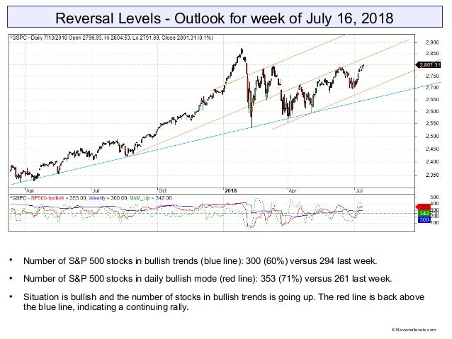 Reversal Levels - Outlook for week of July 16, 2018  Number of S&P 500 stocks in bullish trends (blue line): 300 (60%) ve...