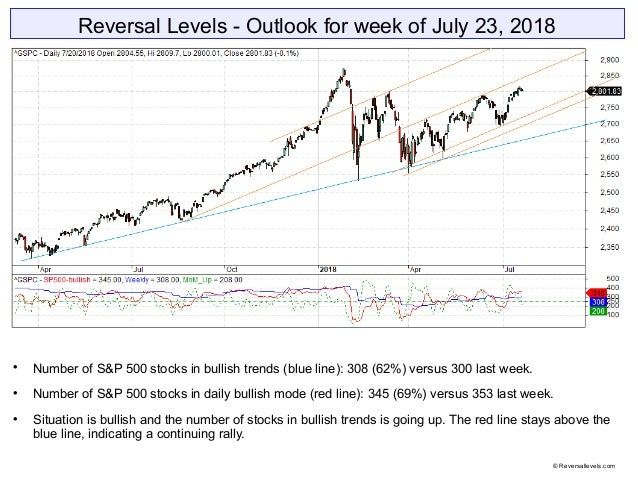 Reversal Levels - Outlook for week of July 23, 2018  Number of S&P 500 stocks in bullish trends (blue line): 308 (62%) ve...
