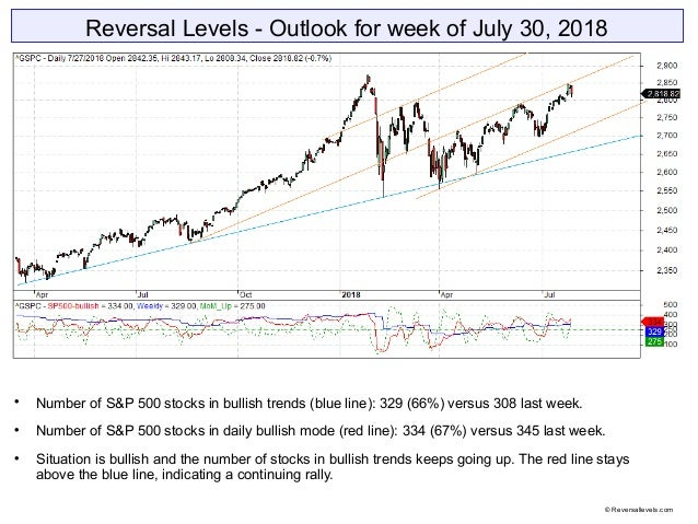 Reversal Levels - Outlook for week of July 30, 2018  Number of S&P 500 stocks in bullish trends (blue line): 329 (66%) ve...