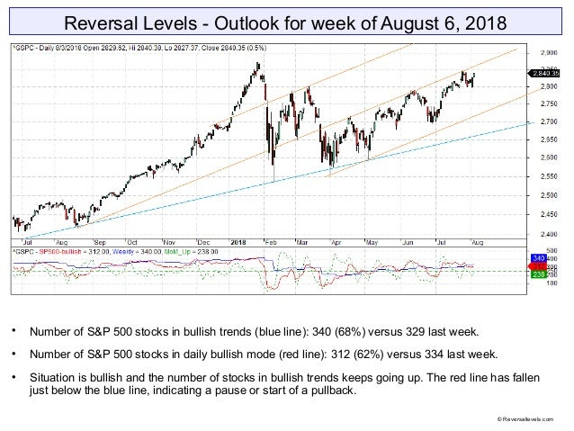 Reversal Levels - Outlook for week of August 6, 2018  Number of S&P 500 stocks in bullish trends (blue line): 340 (68%) v...